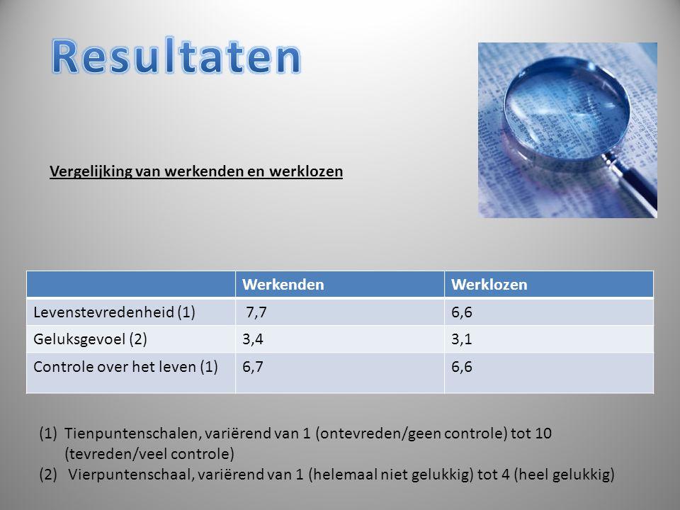 Vergelijking van werkenden en werklozen WerkendenWerklozen Levenstevredenheid (1) 7,76,6 Geluksgevoel (2)3,43,1 Controle over het leven (1)6,76,6 (1)T