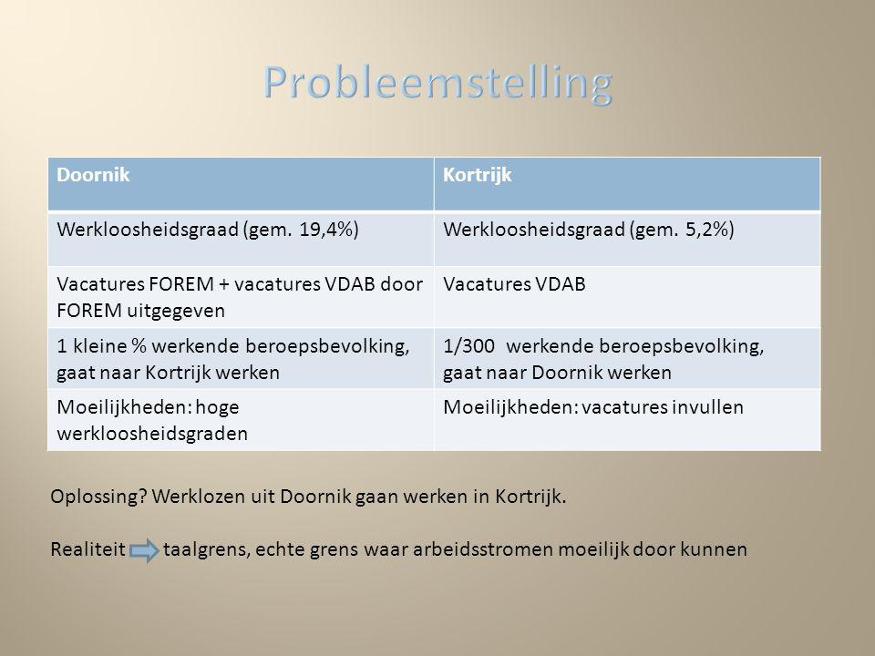 Kortrijk Werkloosheidsgraad (gem. 19,4%)Werkloosheidsgraad (gem.