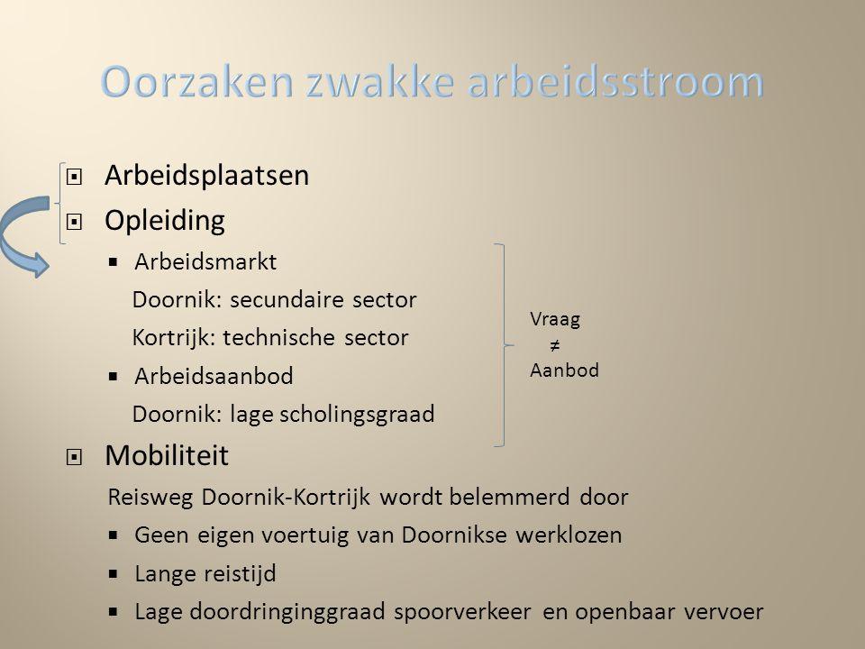  Arbeidsplaatsen  Opleiding  Arbeidsmarkt Doornik: secundaire sector Kortrijk: technische sector  Arbeidsaanbod Doornik: lage scholingsgraad  Mob