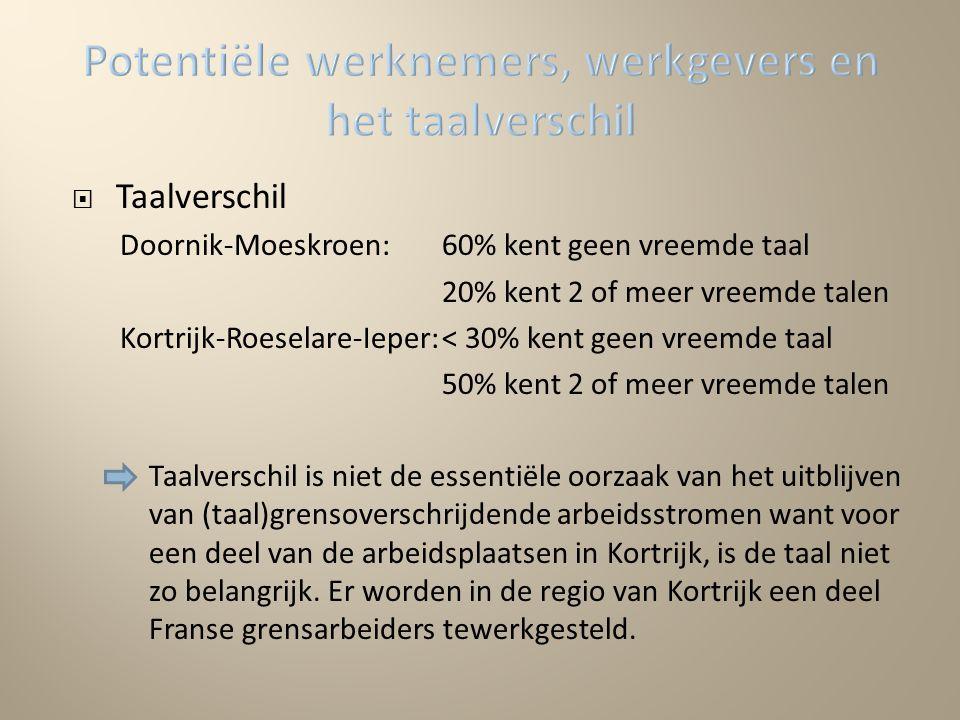  Taalverschil Doornik-Moeskroen:60% kent geen vreemde taal 20% kent 2 of meer vreemde talen Kortrijk-Roeselare-Ieper:< 30% kent geen vreemde taal 50% kent 2 of meer vreemde talen Taalverschil is niet de essentiële oorzaak van het uitblijven van (taal)grensoverschrijdende arbeidsstromen want voor een deel van de arbeidsplaatsen in Kortrijk, is de taal niet zo belangrijk.