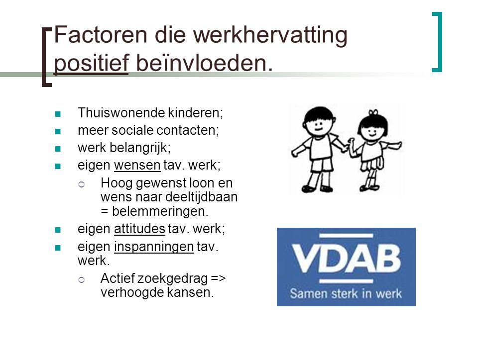 Factoren die werkhervatting positief beïnvloeden. Thuiswonende kinderen; meer sociale contacten; werk belangrijk; eigen wensen tav. werk;  Hoog gewen