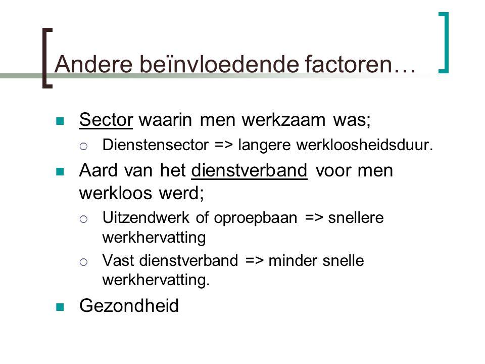 Andere beïnvloedende factoren… Sector waarin men werkzaam was;  Dienstensector => langere werkloosheidsduur.