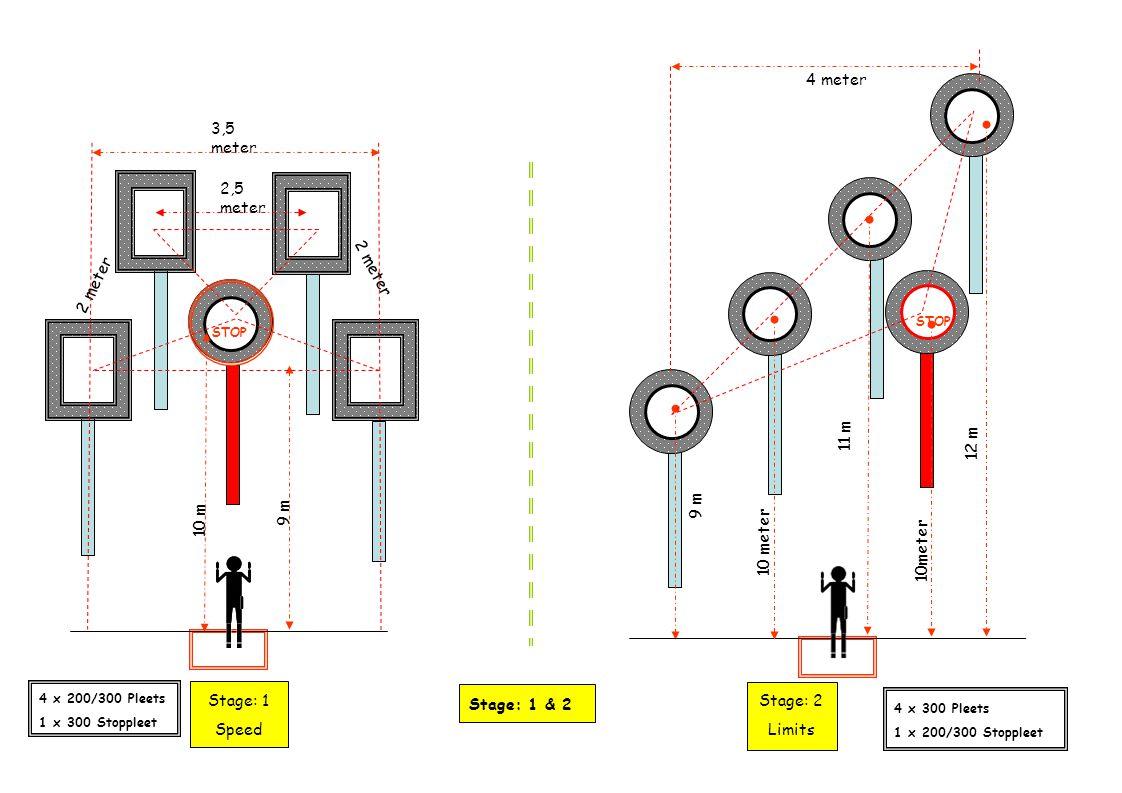 STOP Stage: 1 & 2 9 m 10 m 12 m 11 m 9 m 4 x 200/300 Pleets 1 x 300 Stoppleet Stage: 1 Speed 4 x 300 Pleets 1 x 200/300 Stoppleet Stage: 2 Limits 3,5 meter 10meter STOP 2,5 meter 2 meter 4 meter