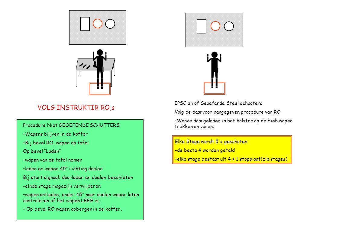 Procedure Niet GEOEFENDE SCHUTTERS -Wapens blijven in de koffer -Bij bevel RO, wapen op tafel Op bevel Laden -wapen van de tafel nemen -laden en wapen 45° richting doelen Bij start signaal: doorladen en doelen beschieten -einde stage magazijn verwijderen -wapen ontladen, onder 45° naar doelen wapen laten controleren of het wapen LEEG is, - Op bevel RO wapen opbergen in de koffer, IPSC en of Geoefende Steel schooters Volg de daarvoor aangegeven procedure van RO -Wapen doorgeladen in het holster op de bieb wapen trekken en vuren.