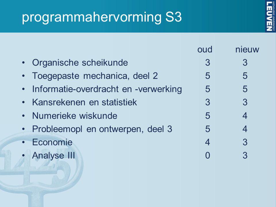 programmahervorming S3 oud nieuw Organische scheikunde 33 Toegepaste mechanica, deel 2 55 Informatie-overdracht en -verwerking 55 Kansrekenen en stati