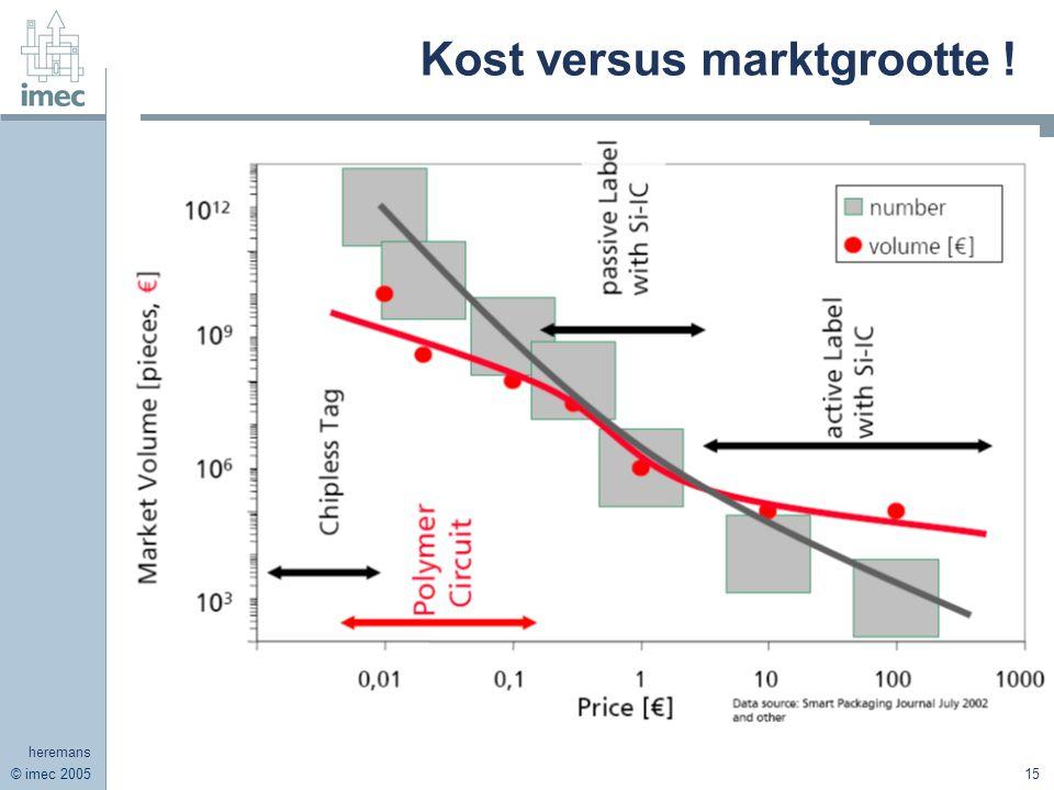 © imec 2005 heremans 15 Kost versus marktgrootte !