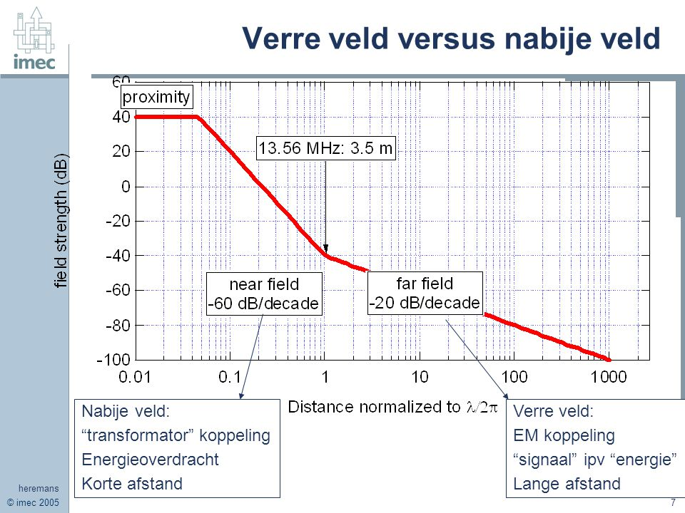 © imec 2005 heremans 7 Verre veld versus nabije veld Nabije veld: transformator koppeling Energieoverdracht Korte afstand Verre veld: EM koppeling signaal ipv energie Lange afstand