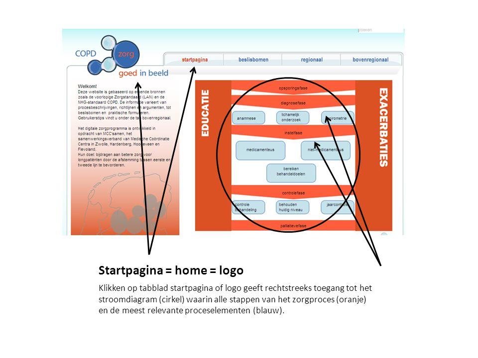 Startpagina = home = logo Klikken op tabblad startpagina of logo geeft rechtstreeks toegang tot het stroomdiagram (cirkel) waarin alle stappen van het zorgproces (oranje) en de meest relevante proceselementen (blauw).