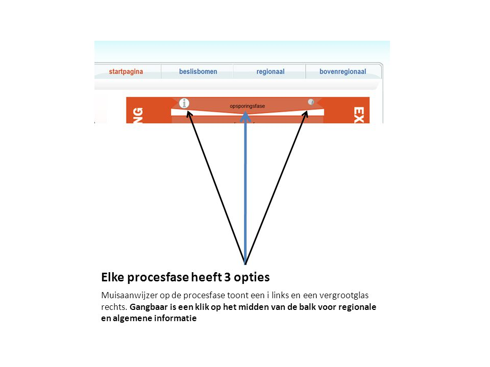 Elke procesfase heeft 3 opties Muisaanwijzer op de procesfase toont een i links en een vergrootglas rechts.