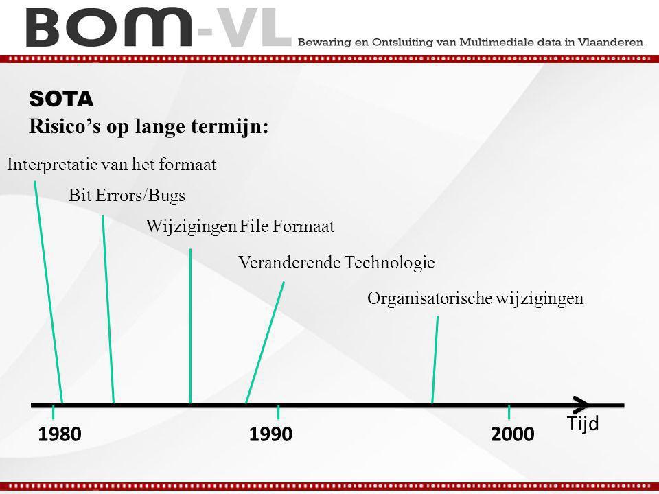SOTA Risico's op lange termijn: Bit Errors/Bugs Wijzigingen File Formaat Tijd Veranderende Technologie Organisatorische wijzigingen Interpretatie van het formaat 198019902000