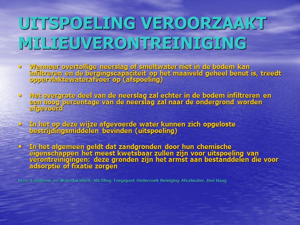 UITSPOELING VEROORZAAKT MILIEUVERONTREINIGING Wanneer overtollige neerslag of smeltwater niet in de bodem kan infiltreren en de bergingscapaciteit op