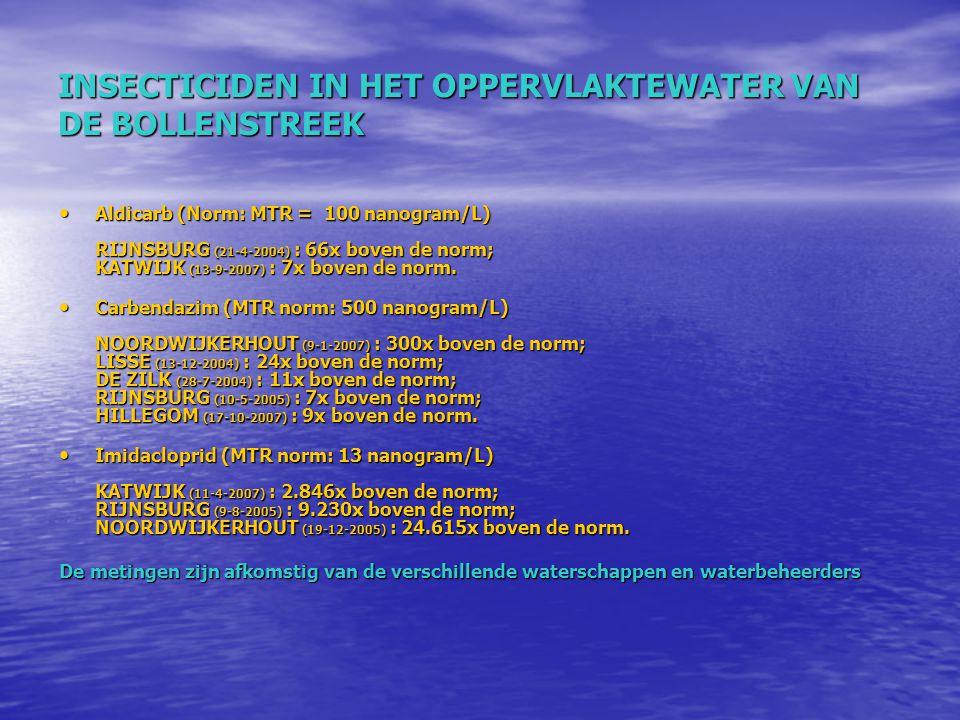 INSECTICIDEN IN HET OPPERVLAKTEWATER VAN DE BOLLENSTREEK Aldicarb (Norm: MTR = 100 nanogram/L) RIJNSBURG (21-4-2004) : 66x boven de norm; KATWIJK (13-