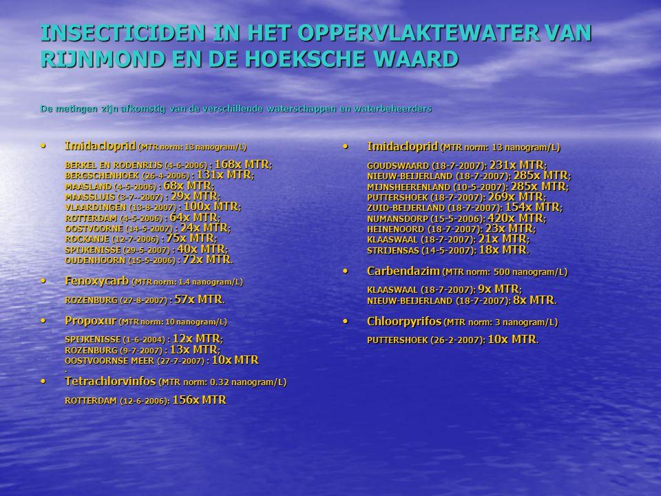 INSECTICIDEN IN HET OPPERVLAKTEWATER VAN RIJNMOND EN DE HOEKSCHE WAARD De metingen zijn afkomstig van de verschillende waterschappen en waterbeheerder