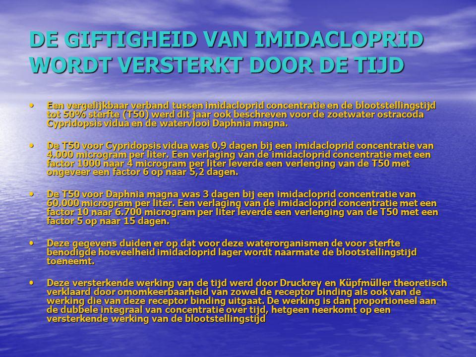DE GIFTIGHEID VAN IMIDACLOPRID WORDT VERSTERKT DOOR DE TIJD Een vergelijkbaar verband tussen imidacloprid concentratie en de blootstellingstijd tot 50
