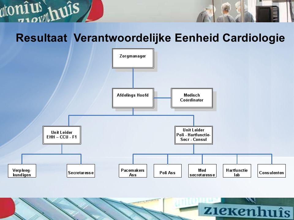 Resultaat Verantwoordelijke Eenheid Cardiologie