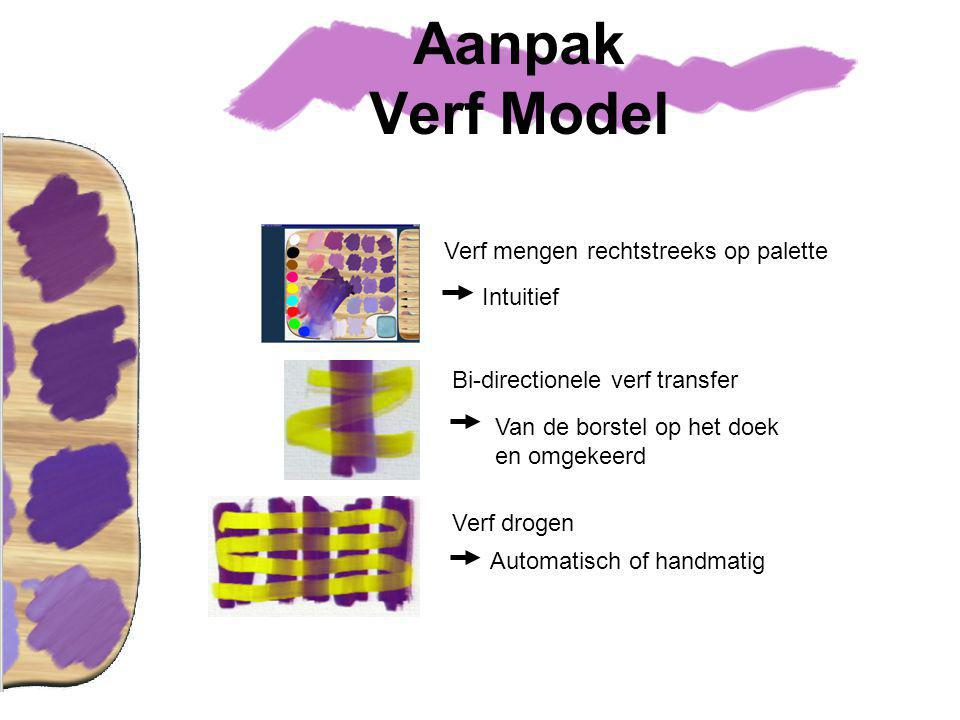 Aanpak Verf Model Verf mengen rechtstreeks op palette Intuitief Verf drogen Automatisch of handmatig Bi-directionele verf transfer Van de borstel op het doek en omgekeerd