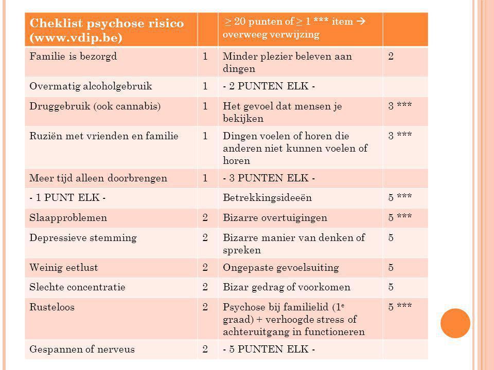 Cheklist psychose risico (www.vdip.be) ≥ 20 punten of ≥ 1 *** item  overweeg verwijzing Familie is bezorgd1Minder plezier beleven aan dingen 2 Overma