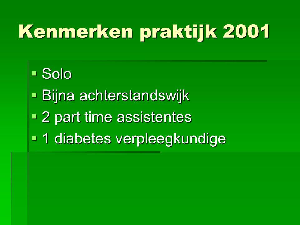 Kenmerken praktijk 2001  Solo  Bijna achterstandswijk  2 part time assistentes  1 diabetes verpleegkundige