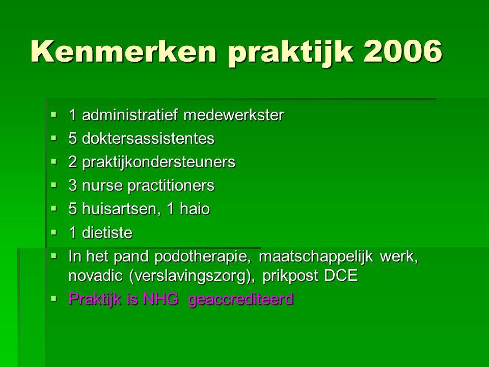 Kenmerken praktijk 2006  1 administratief medewerkster  5 doktersassistentes  2 praktijkondersteuners  3 nurse practitioners  5 huisartsen, 1 hai