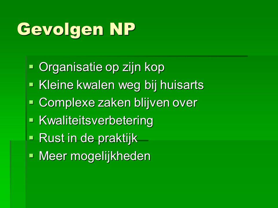 Gevolgen NP  Organisatie op zijn kop  Kleine kwalen weg bij huisarts  Complexe zaken blijven over  Kwaliteitsverbetering  Rust in de praktijk  M