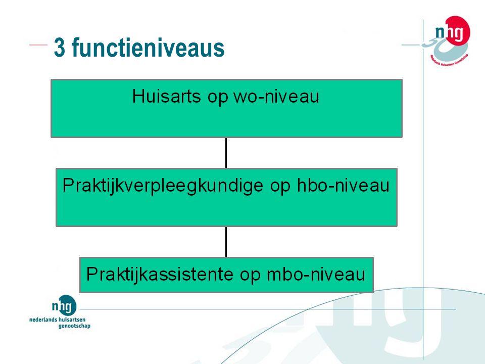3 functieniveaus