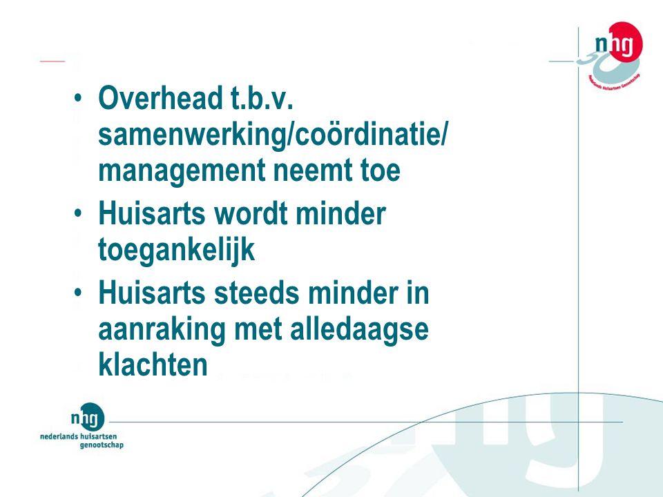 Overhead t.b.v.