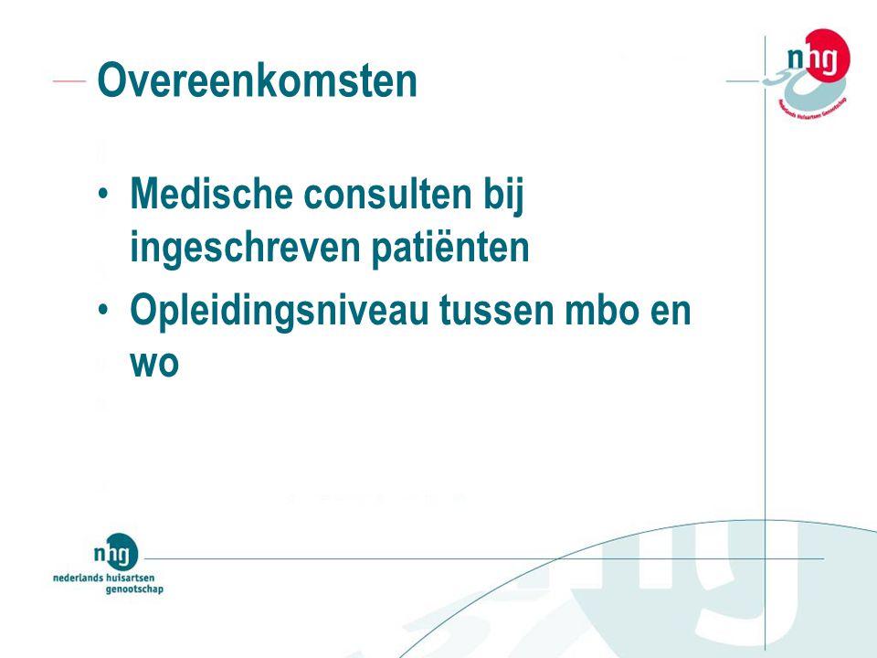 Overeenkomsten Medische consulten bij ingeschreven patiënten Opleidingsniveau tussen mbo en wo