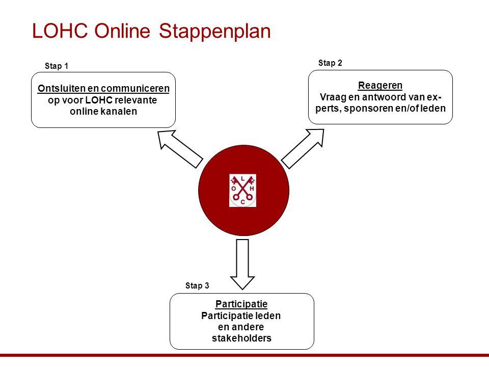 LOHC Online Stappenplan Ontsluiten en communiceren op voor LOHC relevante online kanalen Participatie Participatie leden en andere stakeholders Reager