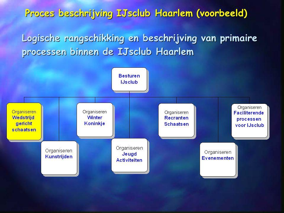 Logische rangschikking en beschrijving van primaire processen binnen de IJsclub Haarlem Proces beschrijving IJsclub Haarlem (voorbeeld)