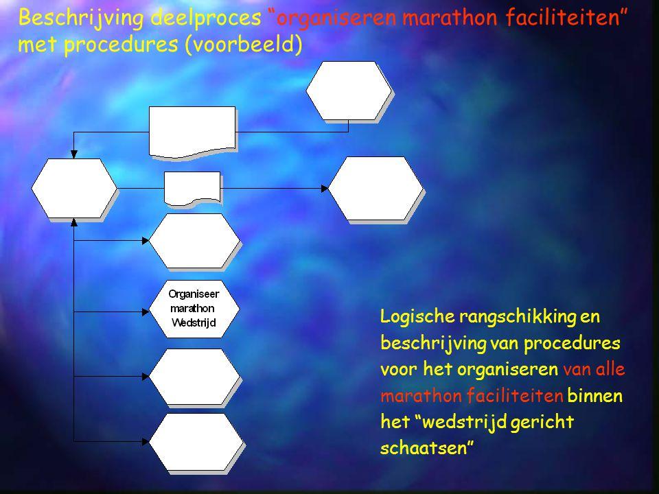 """Logische rangschikking en beschrijving van procedures voor het organiseren van alle marathon faciliteiten binnen het """"wedstrijd gericht schaatsen"""" Bes"""