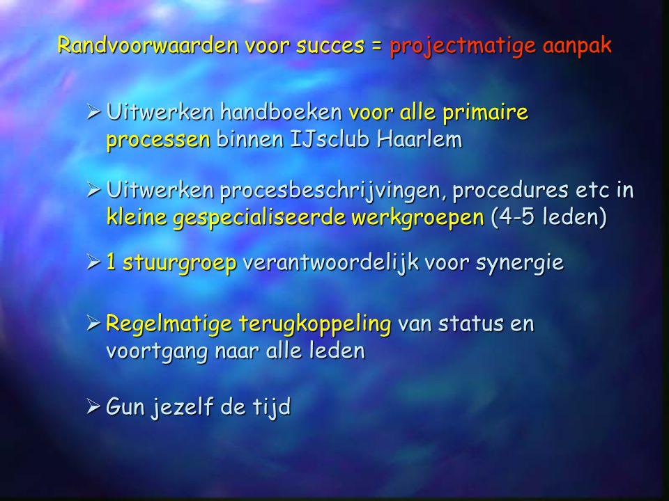 Randvoorwaarden voor succes = projectmatige aanpak  Uitwerken handboeken voor alle primaire processen binnen IJsclub Haarlem  Uitwerken procesbeschr