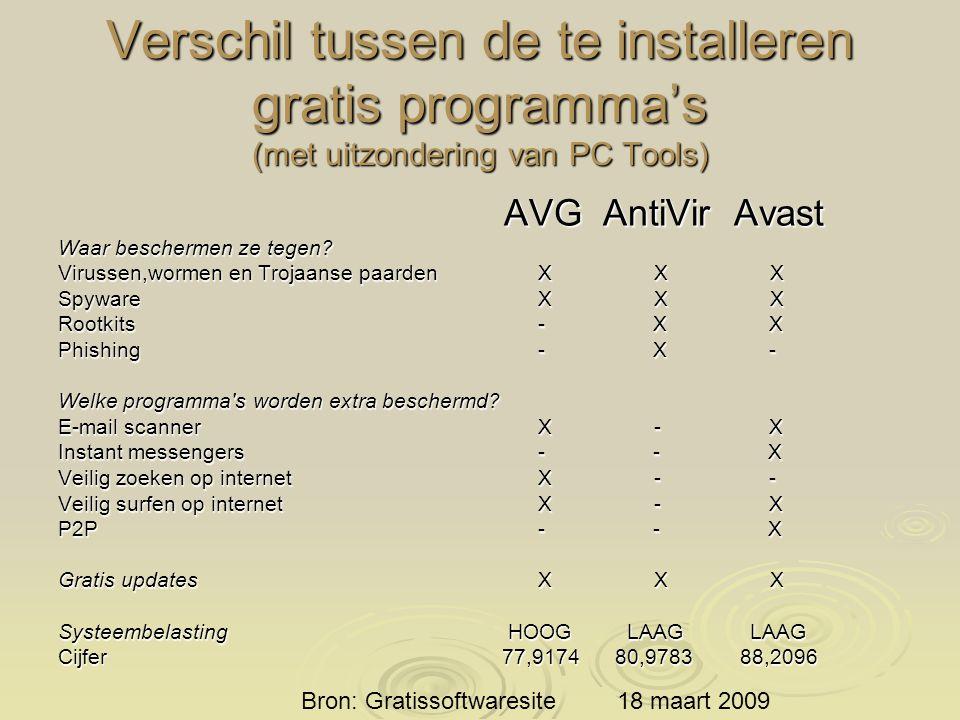 In de digitaalgids van de consumentenbond van mei/juni 2009 is een onderzoek gedaan naar beveiligingspakketten (blz 22 ev)  De kop begon met: Gratis Avast net zo goed  De conclusie was: Beste koop is Bitdefender (€ 69,-- voor 2 jaar).
