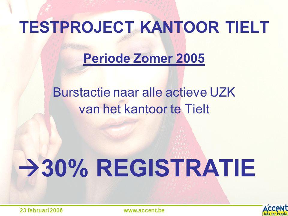 23 februari 2006www.accent.be TESTPROJECT KANTOOR TIELT Periode Zomer 2005 Burstactie naar alle actieve UZK van het kantoor te Tielt  30% REGISTRATIE