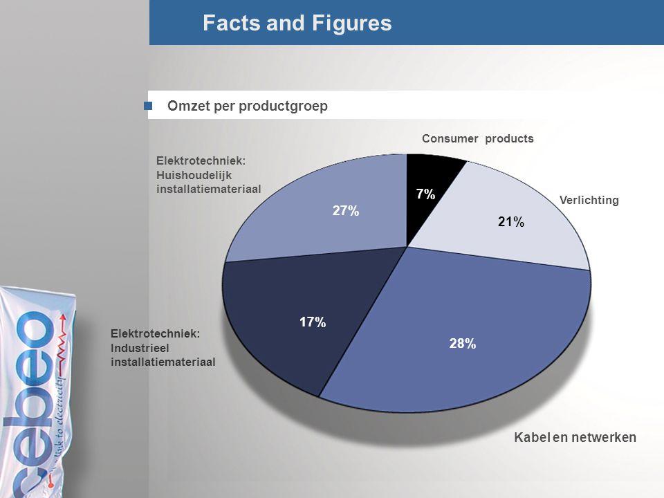 5/Total Facts and Figures Omzet per productgroep 7% Consumer products 21% Verlichting 28% Kabel en netwerken 17% Elektrotechniek: Industrieel installa