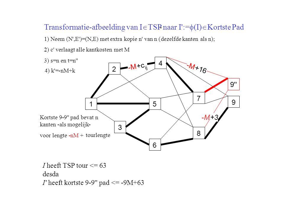 1 2 3 4 5 6 7 8 9 -M +c ij -M 9 -M +16 Kortste9-9 padbevatn kanten-als mogelijk- voor lengte-nM+ I heeft TSP tour <= 63 desda I heeft kortste 9-9 pad <= -9M+63 Transformatie-afbeelding van I  TSP naar I :=  (I)  Kortste Pad - 1)Neem(N ,E )=(N,E) met extrakopien van n (dezelfde kantenalsn); 2) c verlaagt alle kantkostenmet M 3) s=n en t=n 4) k =-nM+k tourlengte +3