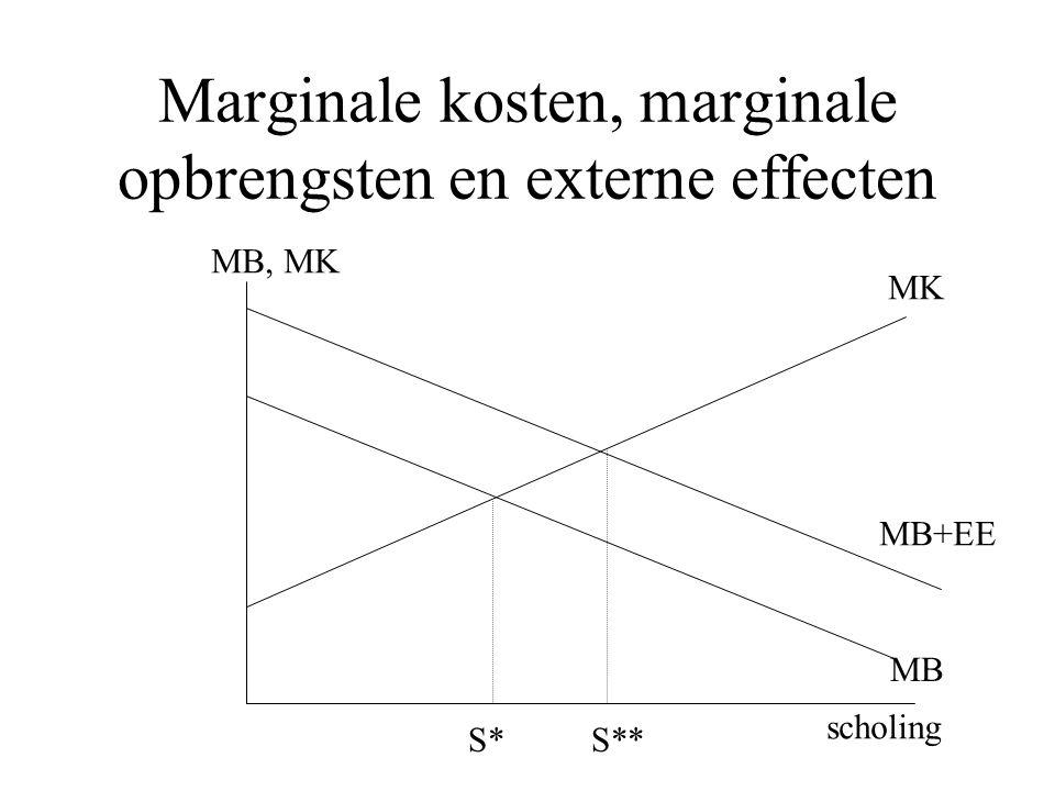 Marginale kosten, marginale opbrengsten en externe effecten MB, MK MK MB scholing S* MB+EE S**