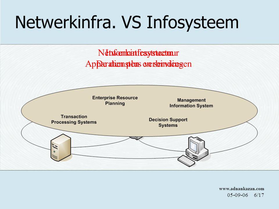 www.adnankazan.com 05-09-066/17 Netwerkinfra.