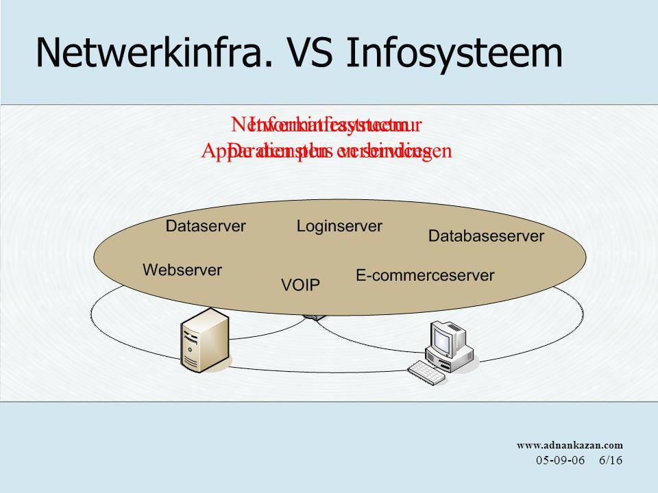 www.adnankazan.com 05-09-067/16 Praktische voorbeeldjes Netwerkbeheerder = Wegenbouwer Infrastructuur niet aanwezig.