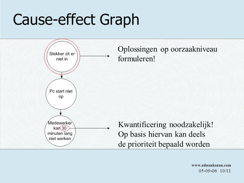 www.adnankazan.com 05-09-0610/11 Cause-effect Graph Kwantificering noodzakelijk.