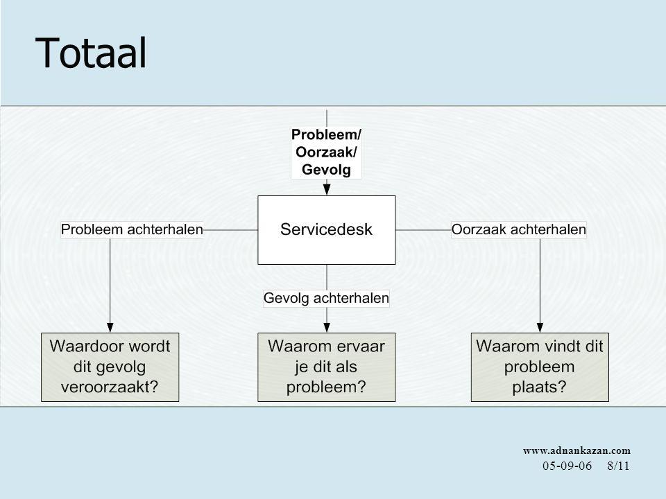 www.adnankazan.com 05-09-068/11 Totaal