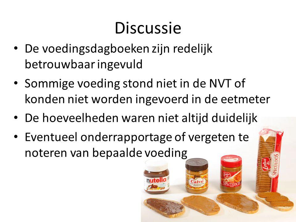 Discussie De voedingsdagboeken zijn redelijk betrouwbaar ingevuld Sommige voeding stond niet in de NVT of konden niet worden ingevoerd in de eetmeter