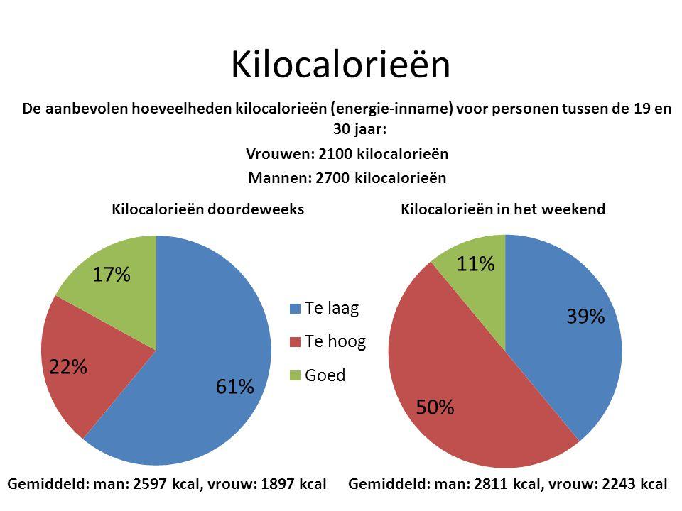 Kilocalorieën De aanbevolen hoeveelheden kilocalorieën (energie-inname) voor personen tussen de 19 en 30 jaar: Vrouwen: 2100 kilocalorieën Mannen: 270