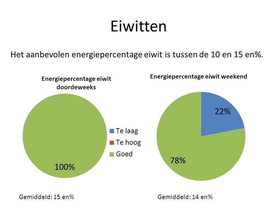 Eiwitten Het aanbevolen energiepercentage eiwit is tussen de 10 en 15 en%. Gemiddeld: 15 en%Gemiddeld: 14 en%