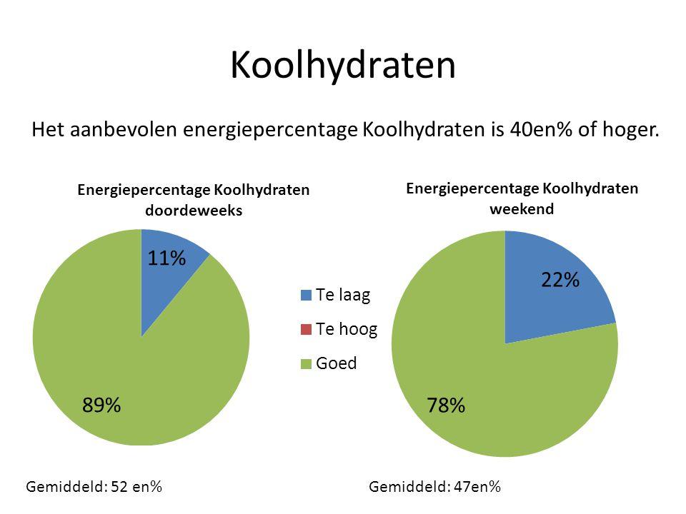 Koolhydraten Het aanbevolen energiepercentage Koolhydraten is 40en% of hoger. Gemiddeld: 52 en%Gemiddeld: 47en%