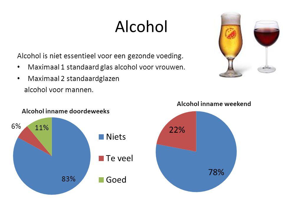 Alcohol Alcohol is niet essentieel voor een gezonde voeding. Maximaal 1 standaard glas alcohol voor vrouwen. Maximaal 2 standaardglazen alcohol voor m