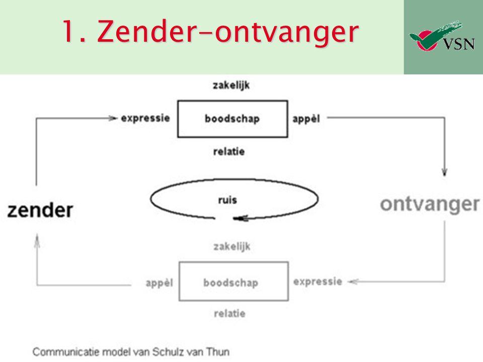 Vereniging Spierziekten Nederland Problemen  Zender heeft onduidelijke doelen  Boodschap of codering sluiten niet aan op behoeften ontvanger