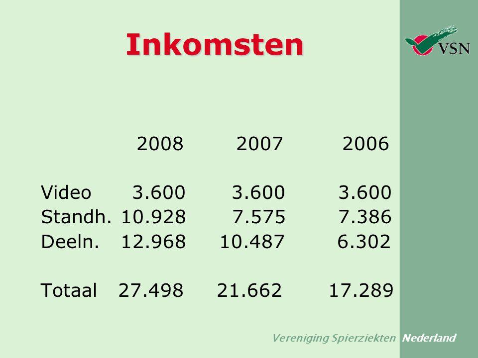 Vereniging Spierziekten Nederland Inkomsten 2008 2007 2006 Video 3.600 3.600 3.600 Standh. 10.928 7.575 7.386 Deeln. 12.968 10.487 6.302 Totaal 27.498