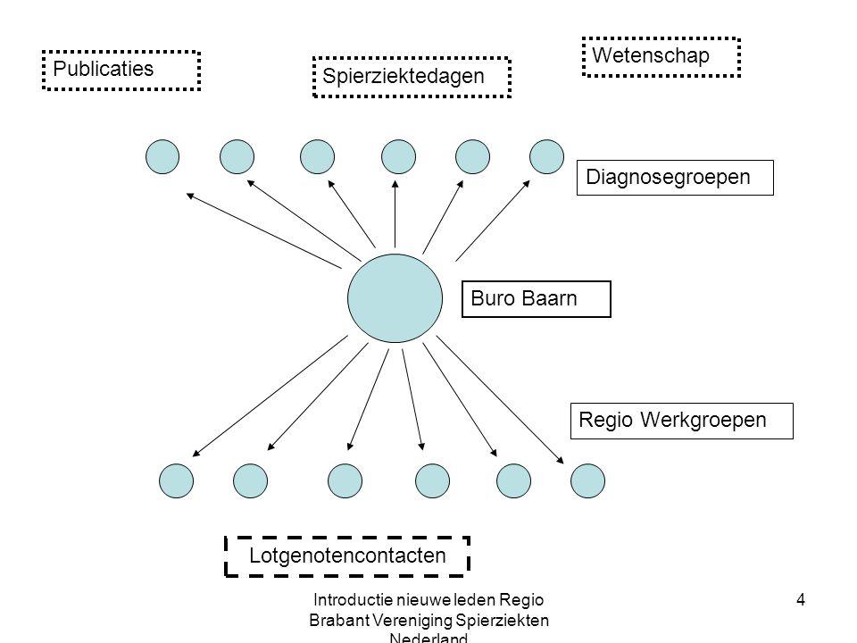 Introductie nieuwe leden Regio Brabant Vereniging Spierziekten Nederland 4 Spierziektedagen Diagnosegroepen Regio Werkgroepen Wetenschap Publicaties Lotgenotencontacten Buro Baarn