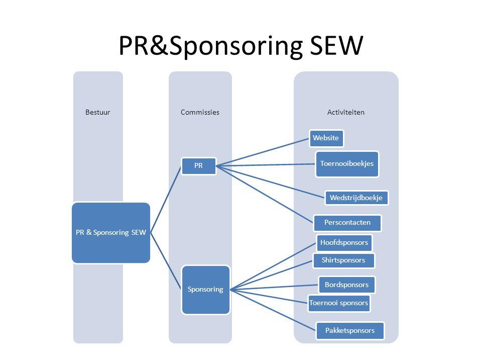 PR&Sponsoring SEW ActiviteitenCommissiesBestuur PR & Sponsoring SEW PRWebsite Toernooiboekjes Wedstrijdboekje Perscontacten Sponsoring Hoofdsponsors Shirtsponsors BordsponsorsToernooi sponsorsPakketsponsors