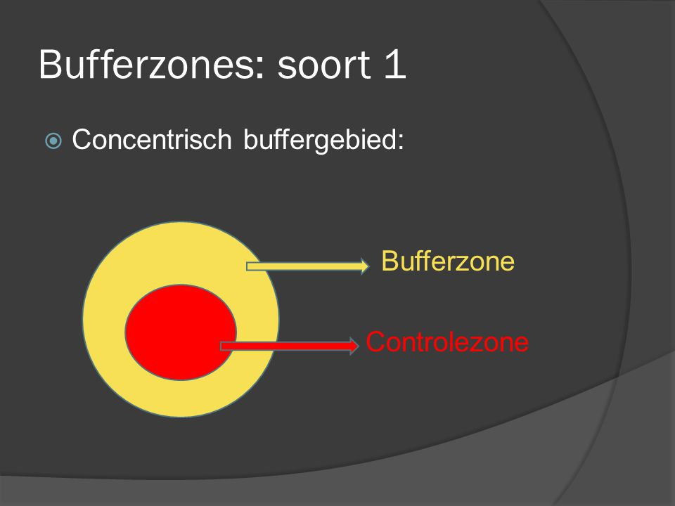 Bufferzones: soort 1  Concentrisch buffergebied: Bufferzone Controlezone